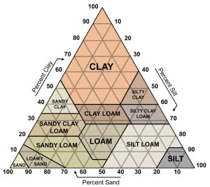 soiltriangle_large